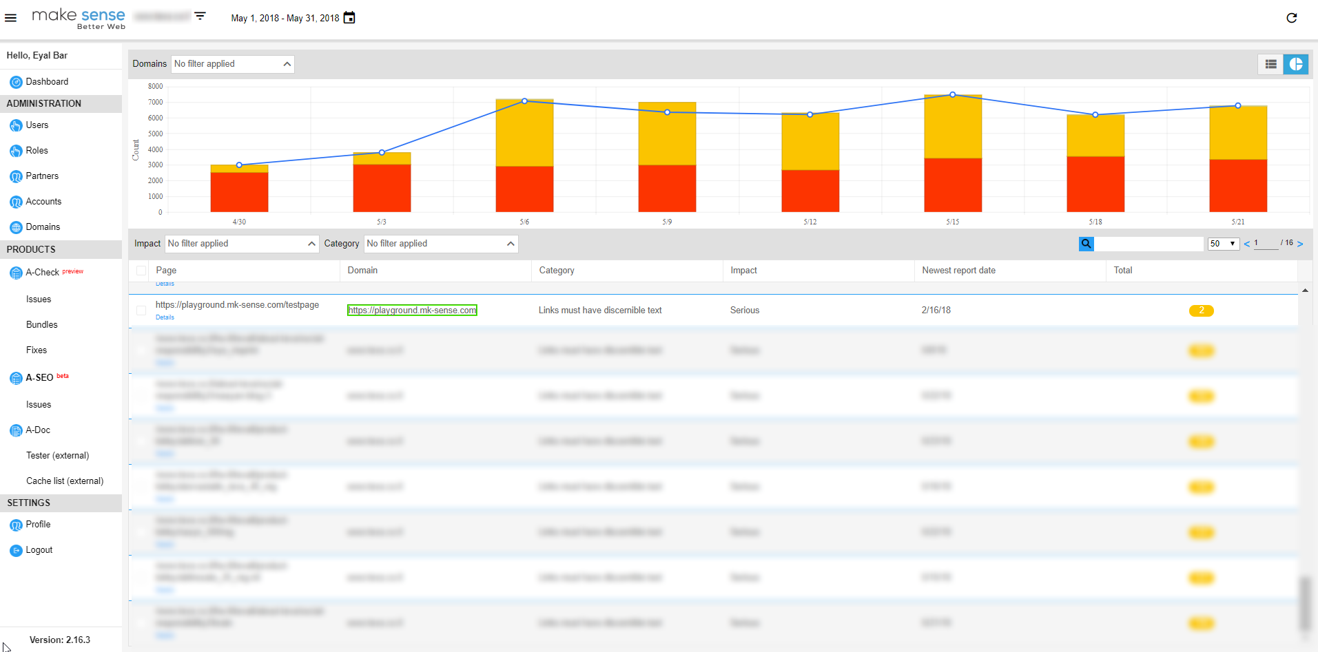 Image of the SEO dashboard. showing SEO summary by specific filters.