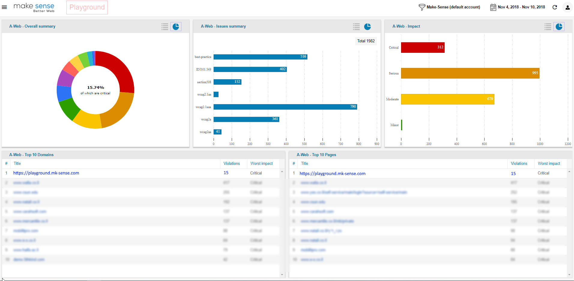main dashboard charts and tables. Showing all domains and issues